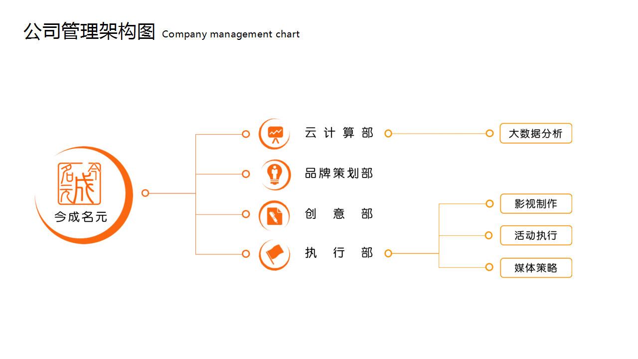 北京今成名元文化传媒有限公司管理框架